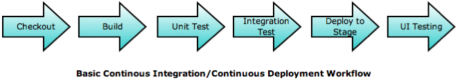 Basic CI Workflow